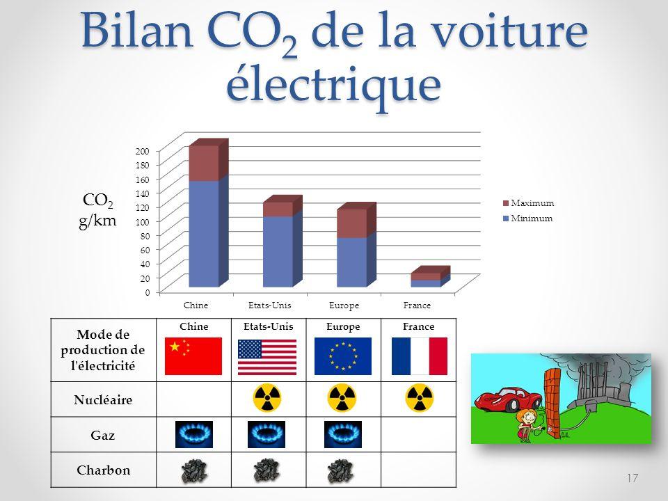 Bilan CO 2 de la voiture électrique Mode de production de l'électricité ChineEtats-UnisEuropeFrance Nucléaire Gaz Charbon 17 CO 2 g/km