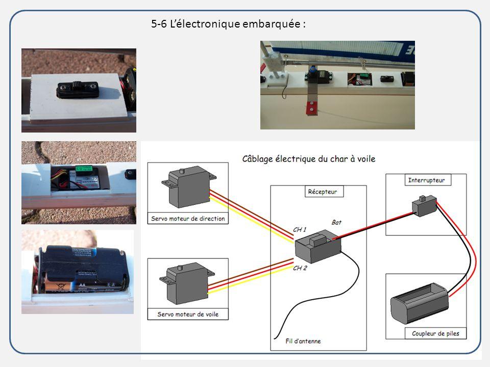5-6 Lélectronique embarquée :