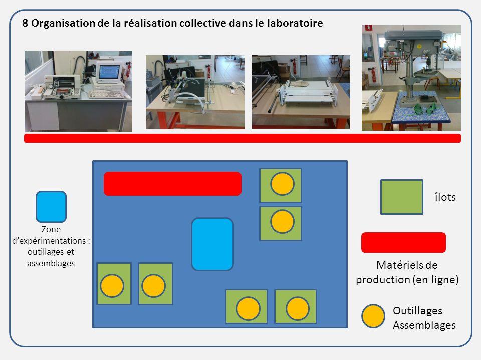 8 Organisation de la réalisation collective dans le laboratoire îlots Matériels de production (en ligne) Outillages Assemblages Zone dexpérimentations