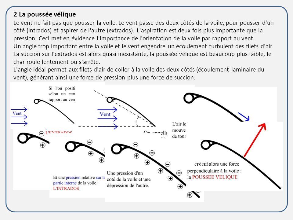 3.1 Le fonctionnement du char à voile Travers au Vent : Quand le Char est travers au vent, le Char va plus vite que dans les 2 autres positions.
