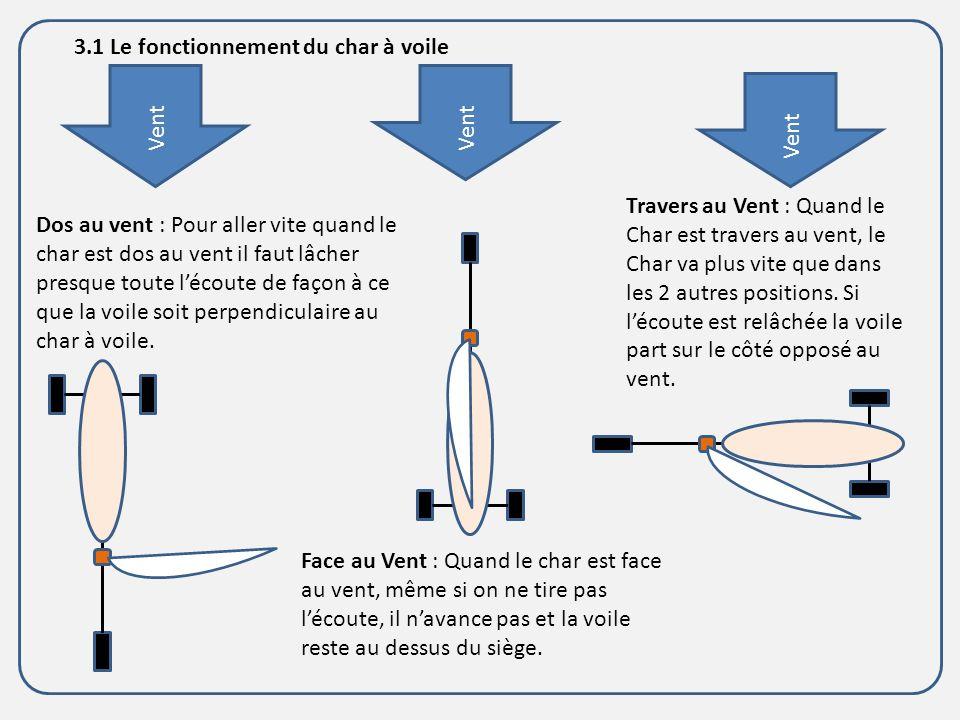 3.1 Le fonctionnement du char à voile Travers au Vent : Quand le Char est travers au vent, le Char va plus vite que dans les 2 autres positions. Si lé