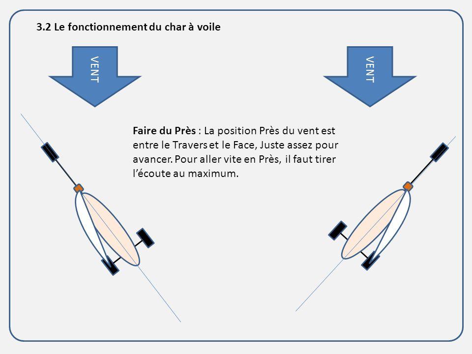 VENT 3.2 Le fonctionnement du char à voile Faire du Près : La position Près du vent est entre le Travers et le Face, Juste assez pour avancer. Pour al