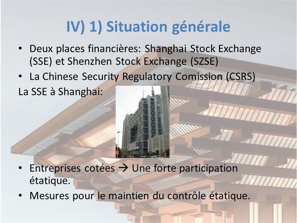 IV) 1) Situation générale Deux places financières: Shanghai Stock Exchange (SSE) et Shenzhen Stock Exchange (SZSE) La Chinese Security Regulatory Comission (CSRS) La SSE à Shanghai: Entreprises cotées Une forte participation étatique.