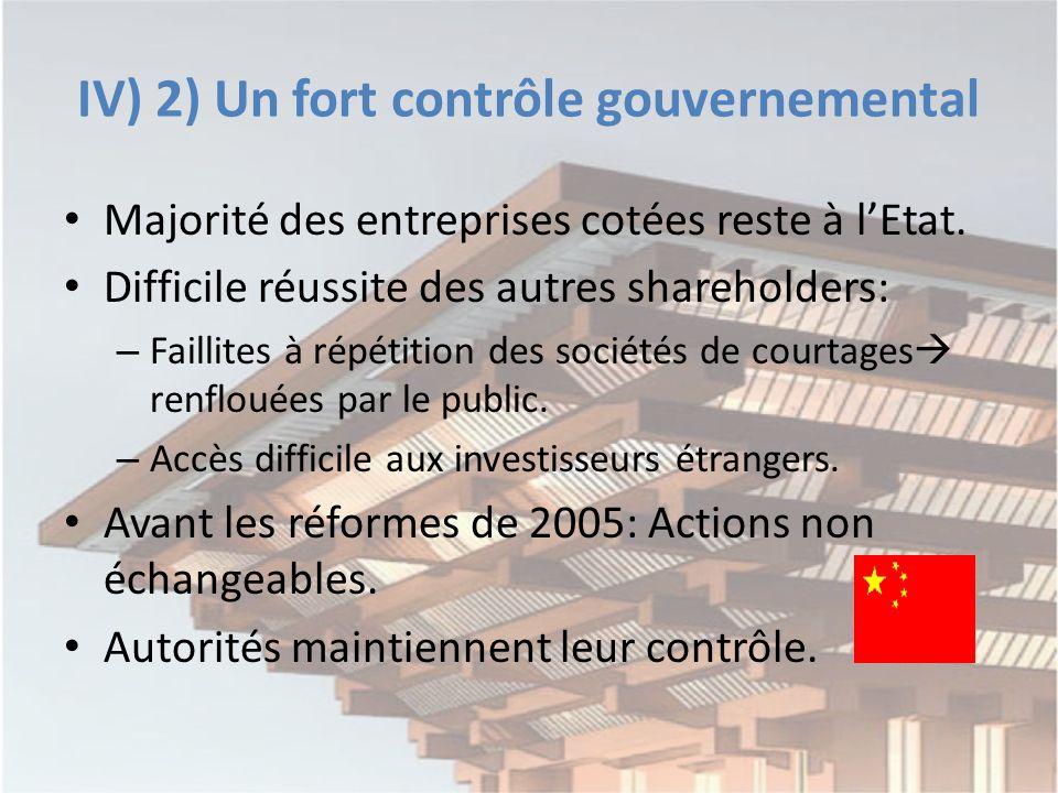IV) 2) Un fort contrôle gouvernemental Majorité des entreprises cotées reste à lEtat.