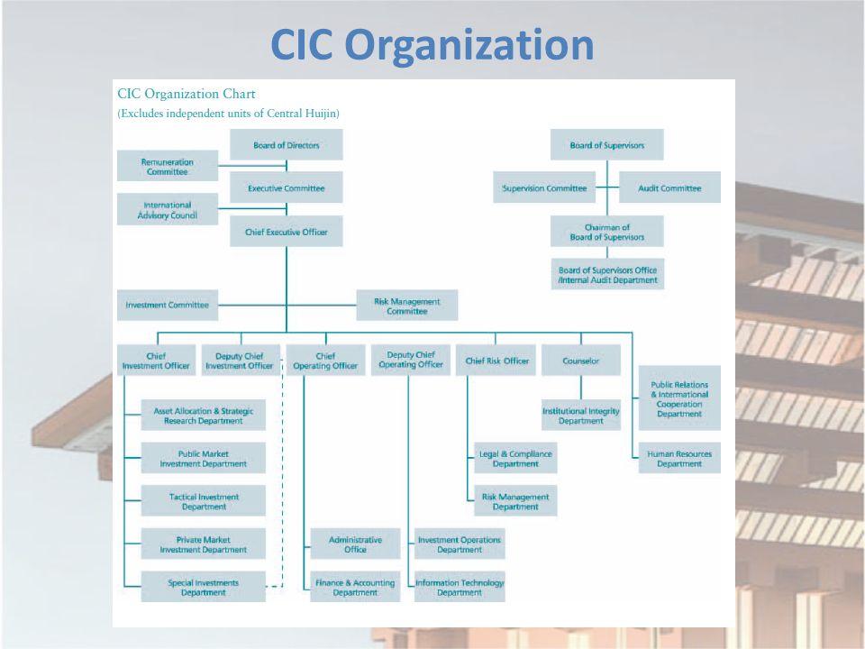 CIC Organization