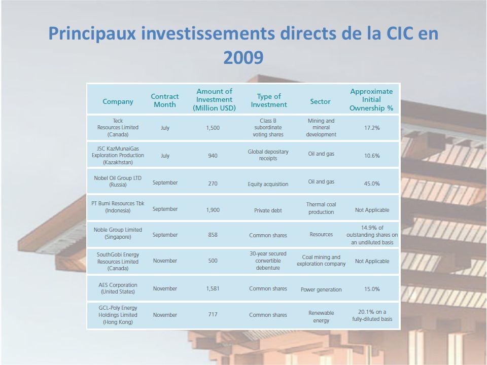 Principaux investissements directs de la CIC en 2009