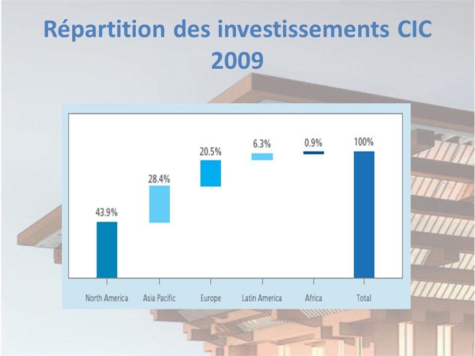 Répartition des investissements CIC 2009