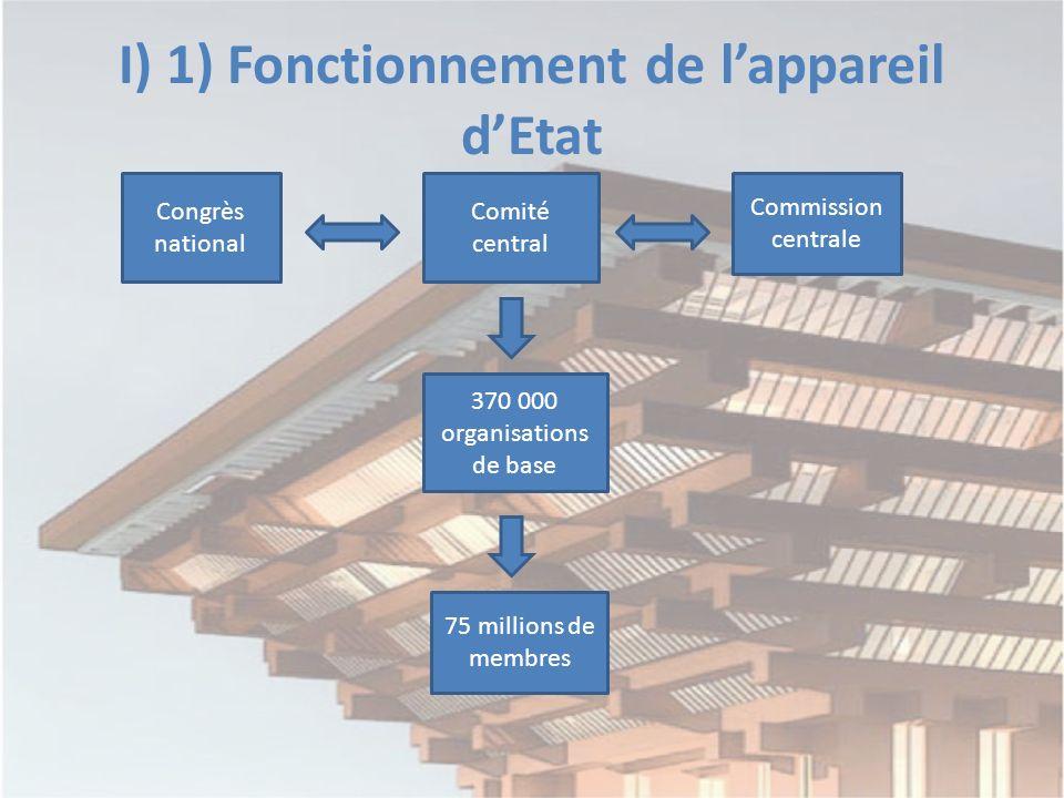 I) 1) Fonctionnement de lappareil dEtat Congrès national Comité central Commission centrale 370 000 organisations de base 75 millions de membres