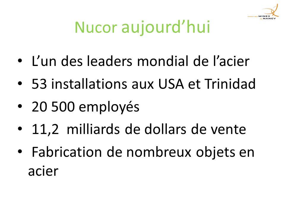 Nucor aujourdhui Lun des leaders mondial de lacier 53 installations aux USA et Trinidad 20 500 employés 11,2 milliards de dollars de vente Fabrication de nombreux objets en acier