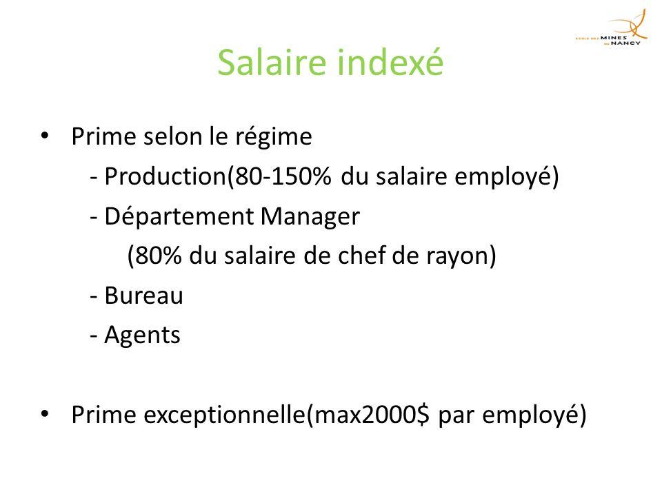 Salaire indexé Prime selon le régime - Production(80-150% du salaire employé) - Département Manager (80% du salaire de chef de rayon) - Bureau - Agents Prime exceptionnelle(max2000$ par employé)