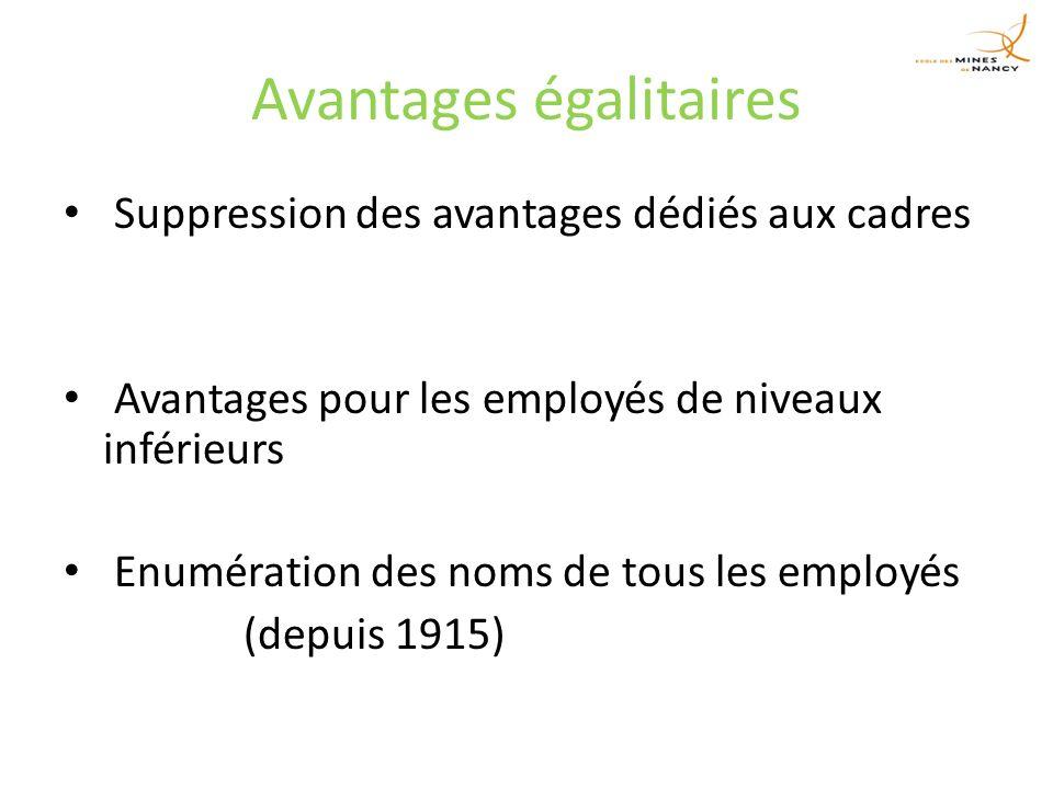 Avantages égalitaires Suppression des avantages dédiés aux cadres Avantages pour les employés de niveaux inférieurs Enumération des noms de tous les employés (depuis 1915)