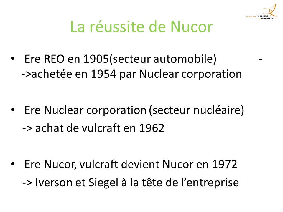 La réussite de Nucor Ere REO en 1905(secteur automobile) - ->achetée en 1954 par Nuclear corporation Ere Nuclear corporation (secteur nucléaire) -> achat de vulcraft en 1962 Ere Nucor, vulcraft devient Nucor en 1972 -> Iverson et Siegel à la tête de lentreprise