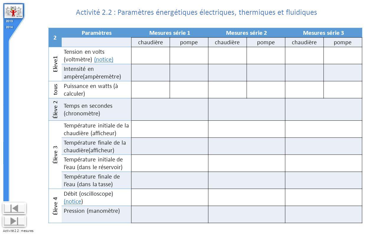 Activité 2.2 : mesures Activité 2.2 : Paramètres énergétiques électriques, thermiques et fluidiques 2 ParamètresMesures série 1Mesures série 2Mesures