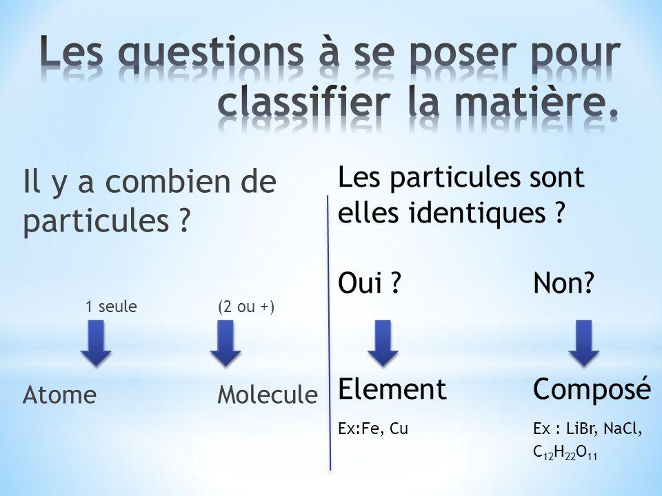 Il y a combien de particules ? 1 seule (2 ou +) AtomeMolecule Les particules sont elles identiques ? Oui ?Non? ElementComposé Ex:Fe, CuEx : LiBr, NaCl