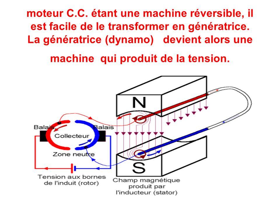 moteur C.C. étant une machine réversible, il est facile de le transformer en génératrice. La génératrice (dynamo) devient alors une machine qui produi
