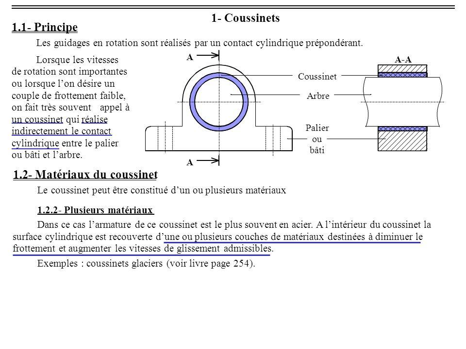 1- Coussinets 1.1- Principe Les guidages en rotation sont réalisés par un contact cylindrique prépondérant.
