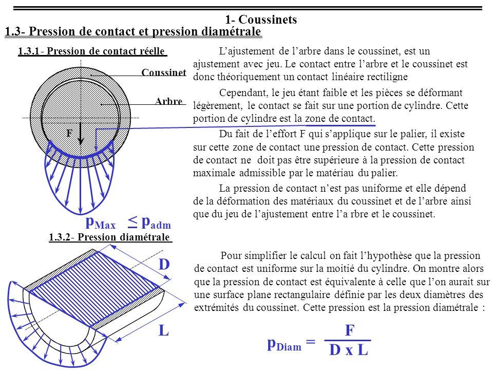 1- Coussinets 1.3- Pression de contact et pression diamétrale 1.3.1- Pression de contact réelle F Coussinet Arbre Lajustement de larbre dans le coussinet, est un ajustement avec jeu.