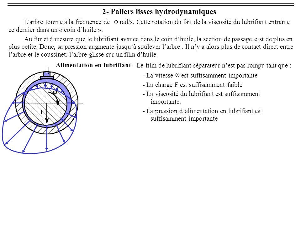 3- Liaison pivots par roulements 3.1- Critères de choix des roulements Les principaux critères de choix des roulements sont : - Lintensité de leffort radial : F R - Lintensité de leffort axial : F A - La vitesse de rotation - Le défaut dalignement de larbre et du logement - Lencombrement F A 1 à 3° 3.2- Roulements à billes à contact radial Ce sont les roulements les plus utilisé pour la réalisation de liaisons pivot.