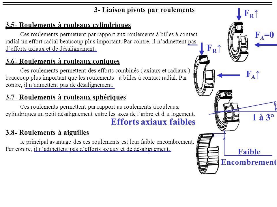 3- Liaison pivots par roulements 3.5- Roulements à rouleaux cylindriques Ces roulements permettent par rapport aux roulements à billes à contact radial un effort radial beaucoup plus important.