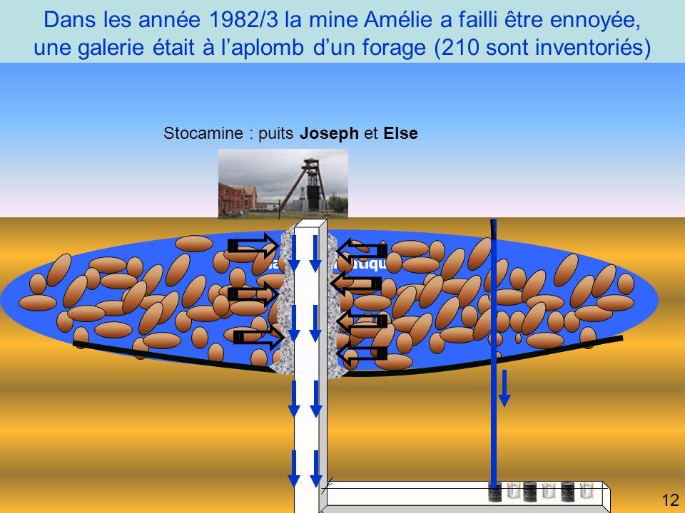 Dans les année 1982/3 la mine Amélie a failli être ennoyée, une galerie était à laplomb dun forage (210 sont inventoriés) Stocamine : puits Joseph et Else 12