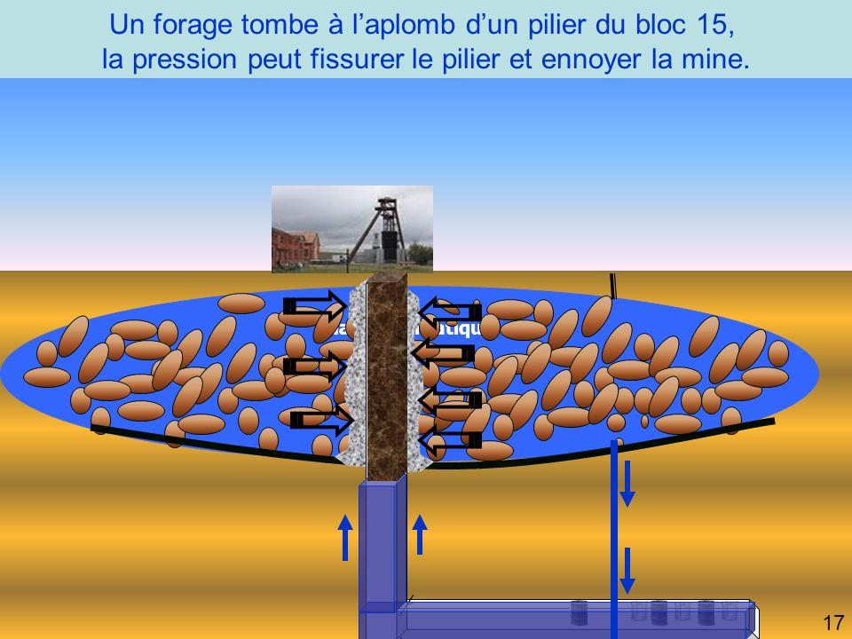 Un forage tombe à laplomb dun pilier du bloc 15, la pression peut fissurer le pilier et ennoyer la mine.