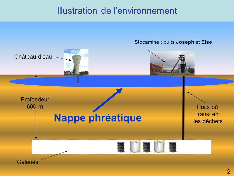 Illustration de lenvironnement 2 Stocamine : puits Joseph et Else Galeries Puits où transitent les déchets Château deau Profondeur 600 m Nappe phréatique