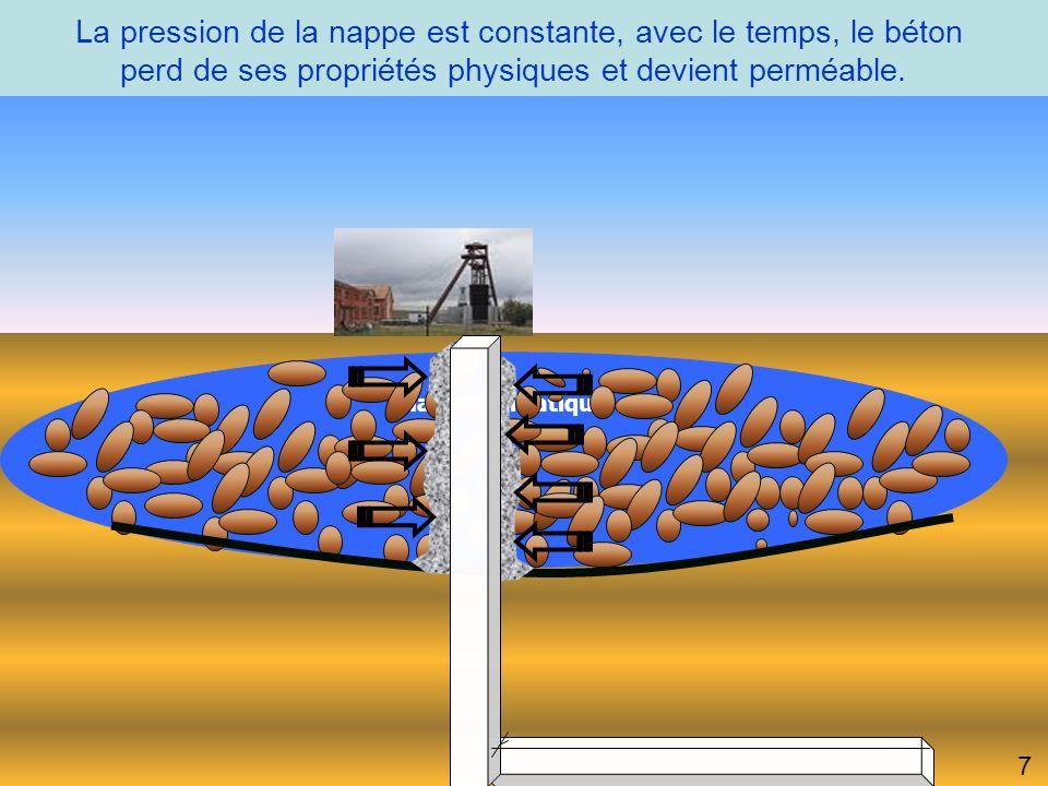 La pression de la nappe est constante, avec le temps, le béton perd de ses propriétés physiques et devient perméable.