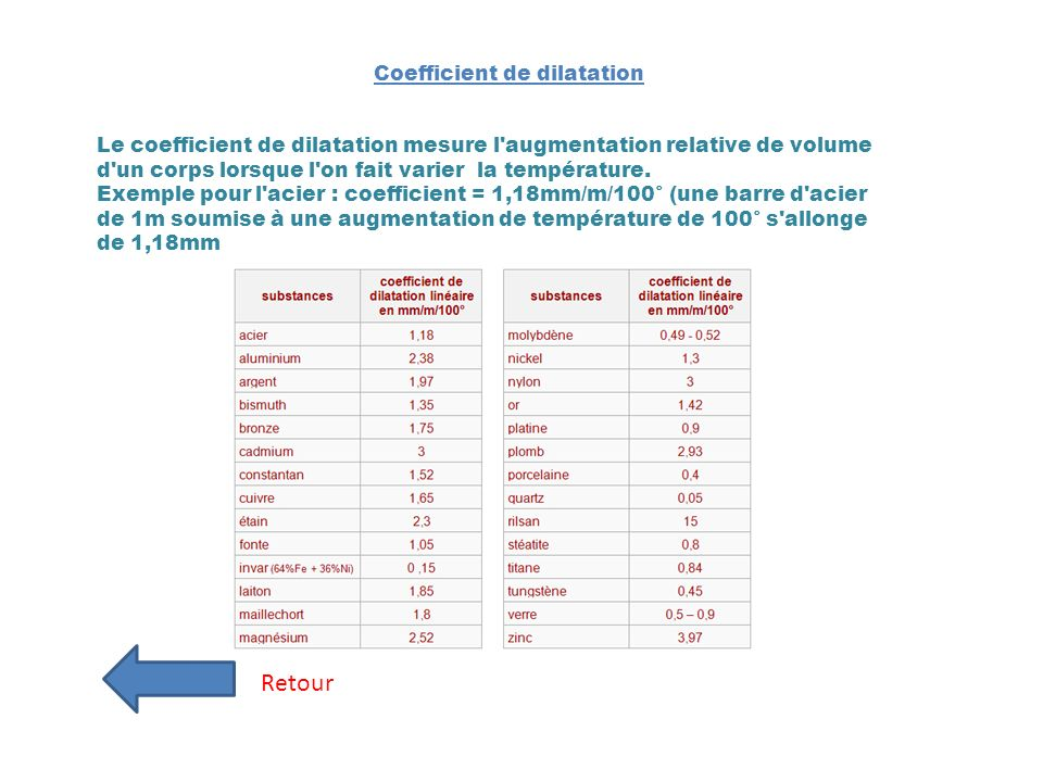 Coefficient de dilatation Retour Le coefficient de dilatation mesure l'augmentation relative de volume d'un corps lorsque l'on fait varier la températ