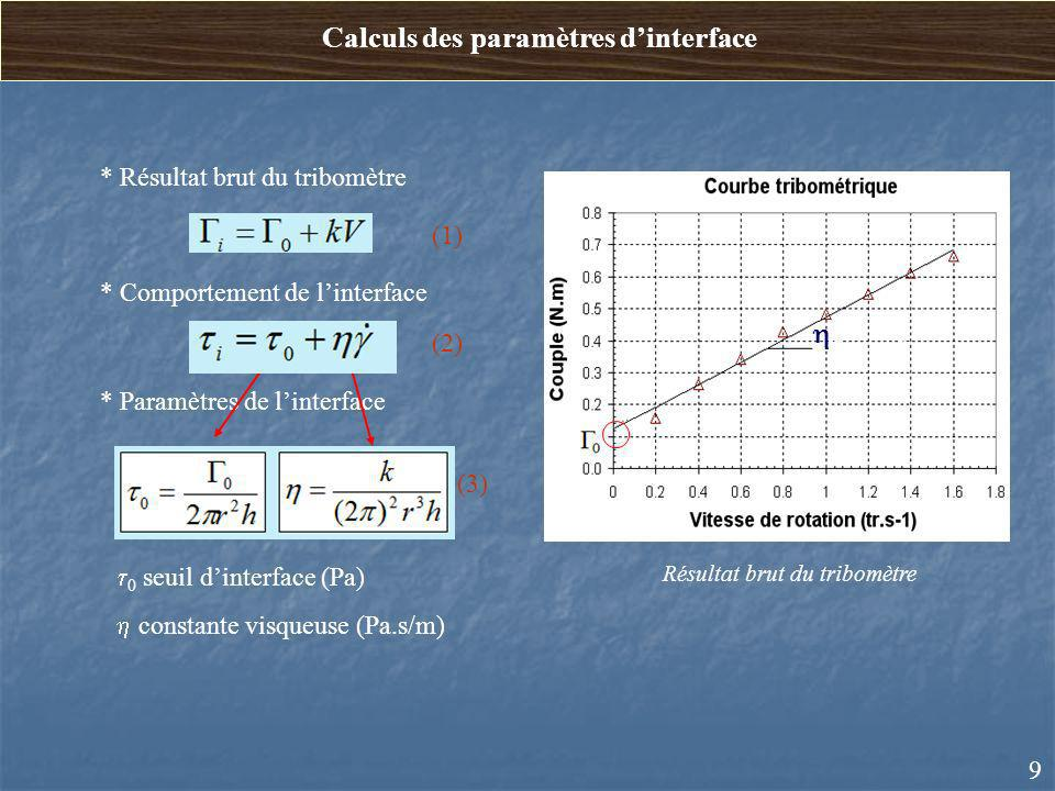 Calculs des paramètres dinterface * Comportement de linterface * Résultat brut du tribomètre 0 seuil dinterface (Pa) constante visqueuse (Pa.s/m) * Pa