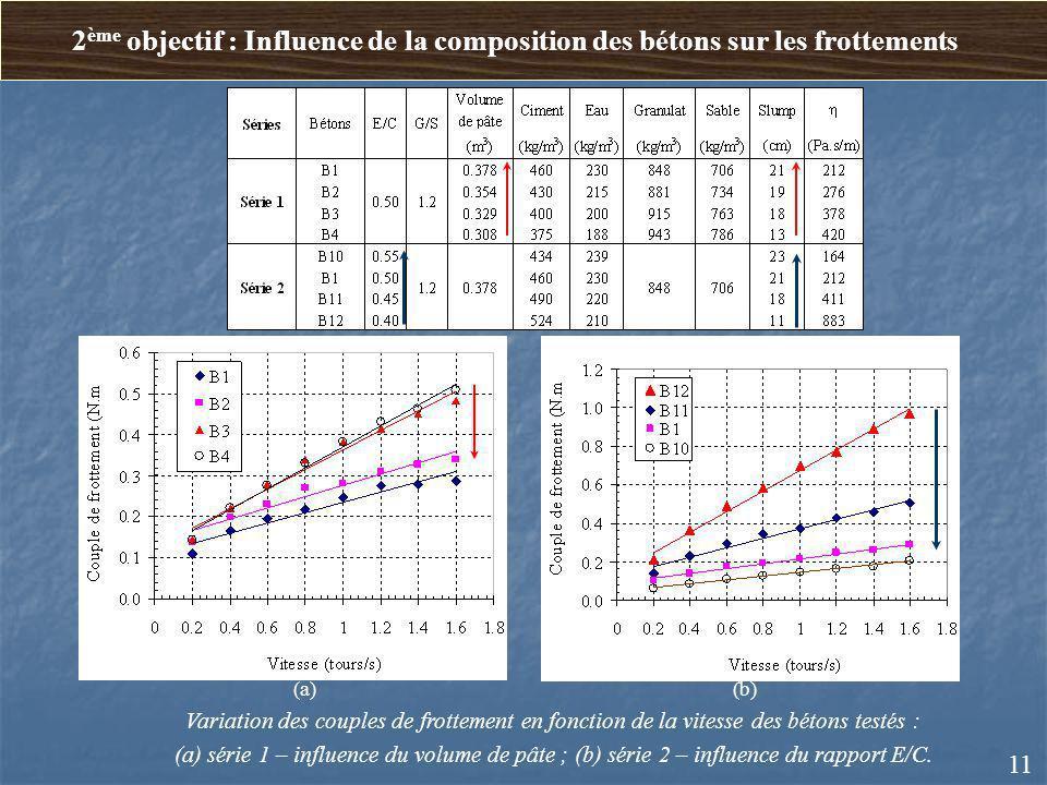 2 ème objectif : Influence de la composition des bétons sur les frottements 11 (a) (b) Variation des couples de frottement en fonction de la vitesse d