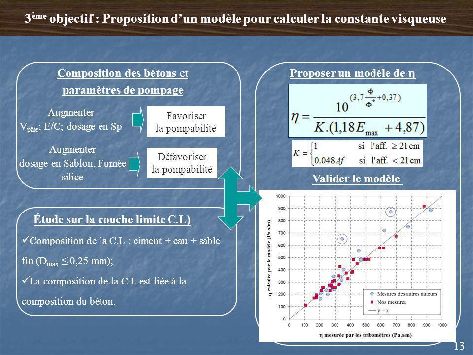 Proposer un modèle de Valider le modèle Étude sur la couche limite C.L) Composition de la C.L : ciment + eau + sable fin (D max 0,25 mm); La compositi