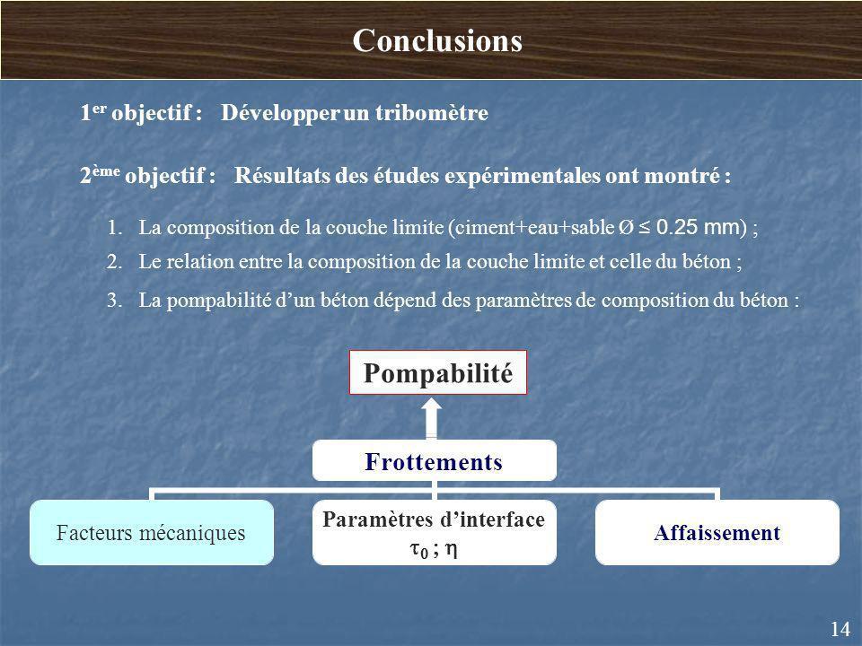 Conclusions 14 1 er objectif : Développer un tribomètre 2 ème objectif : Résultats des études expérimentales ont montré : 1.La composition de la couch