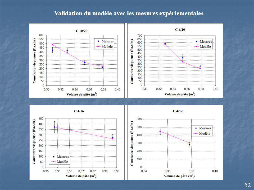 Validation du modèle avec les mesures expériementales 52
