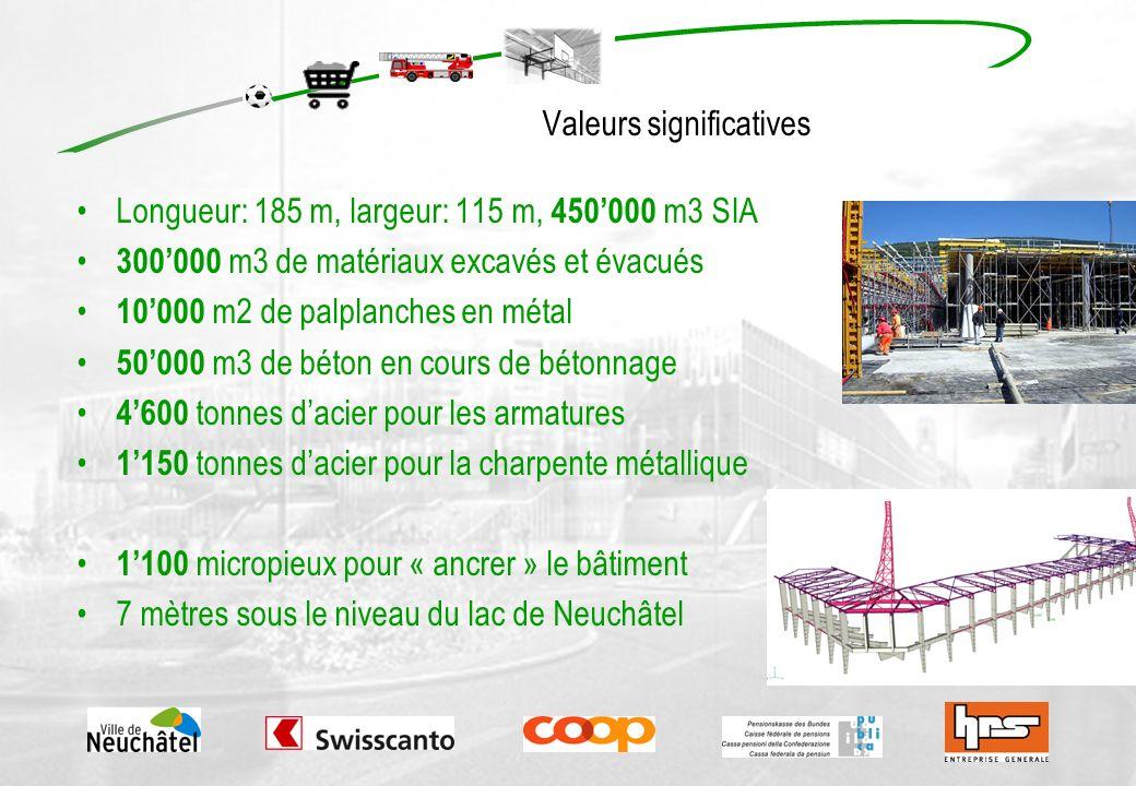 Valeurs significatives Longueur: 185 m, largeur: 115 m, 450000 m3 SIA 300000 m3 de matériaux excavés et évacués 10000 m2 de palplanches en métal 50000