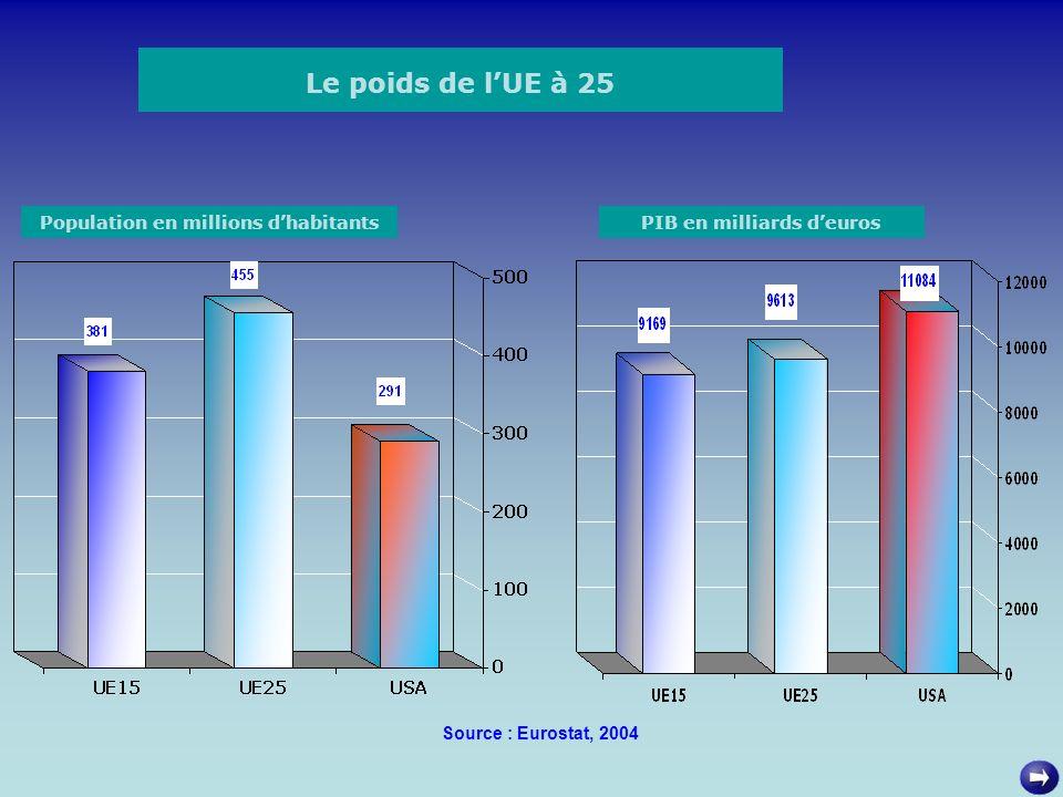 Le poids de lUE à 25 PIB en milliards deurosPopulation en millions dhabitants Source : Eurostat, 2004