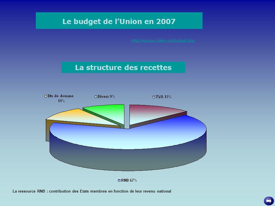 Le budget de lUnion en 2007 http://europe.cidem.org/budget.php La structure des recettes La ressource RNB : contribution des Etats membres en fonction