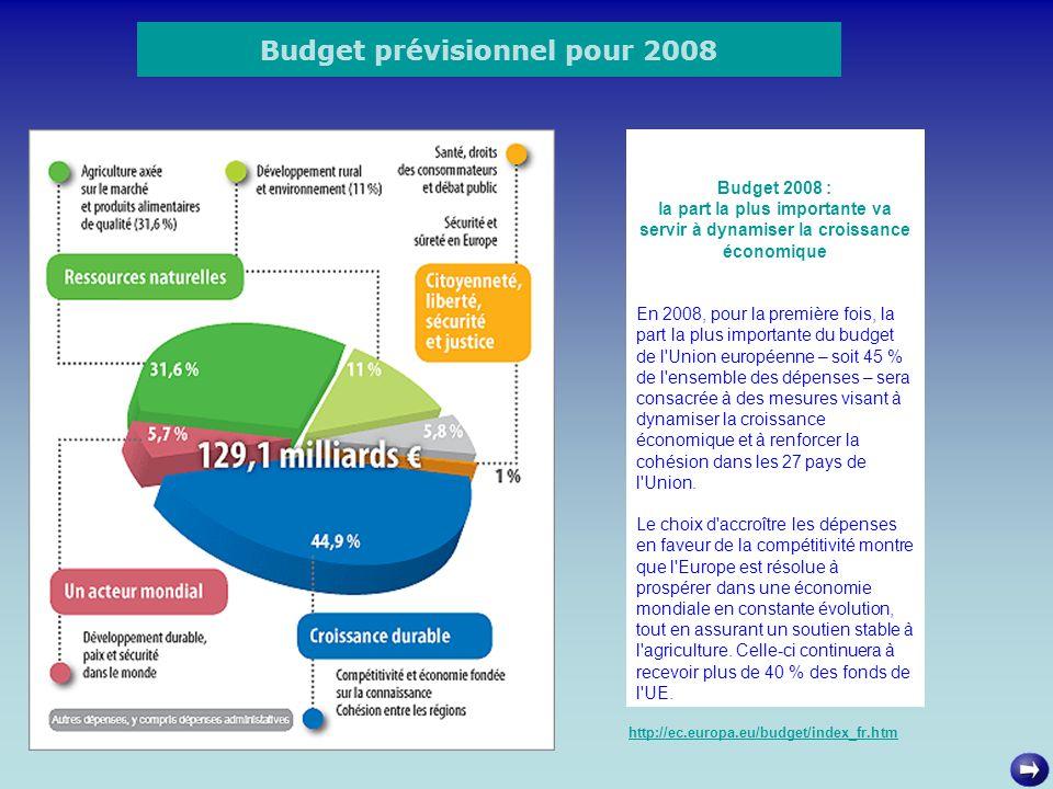 Budget prévisionnel pour 2008 http://ec.europa.eu/budget/index_fr.htm Budget 2008 : la part la plus importante va servir à dynamiser la croissance éco