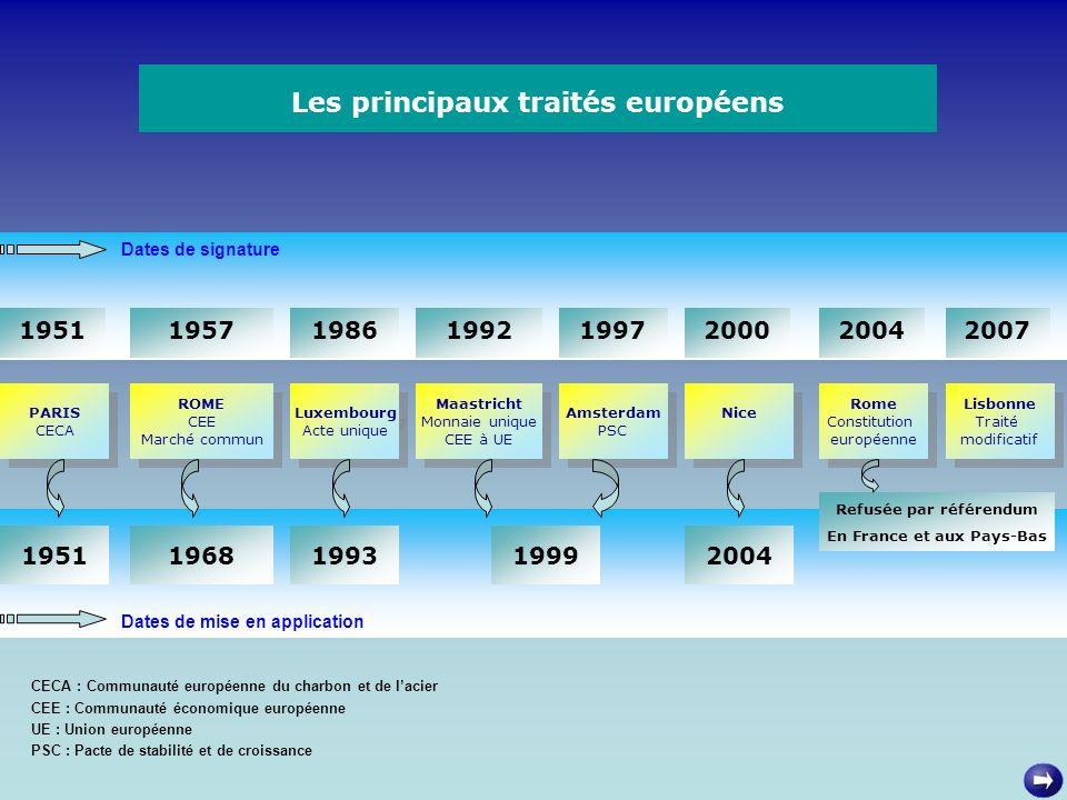 Dates de signature Les principaux traités européens Dates de mise en application PARIS CECA PARIS CECA ROME CEE Marché commun ROME CEE Marché commun L