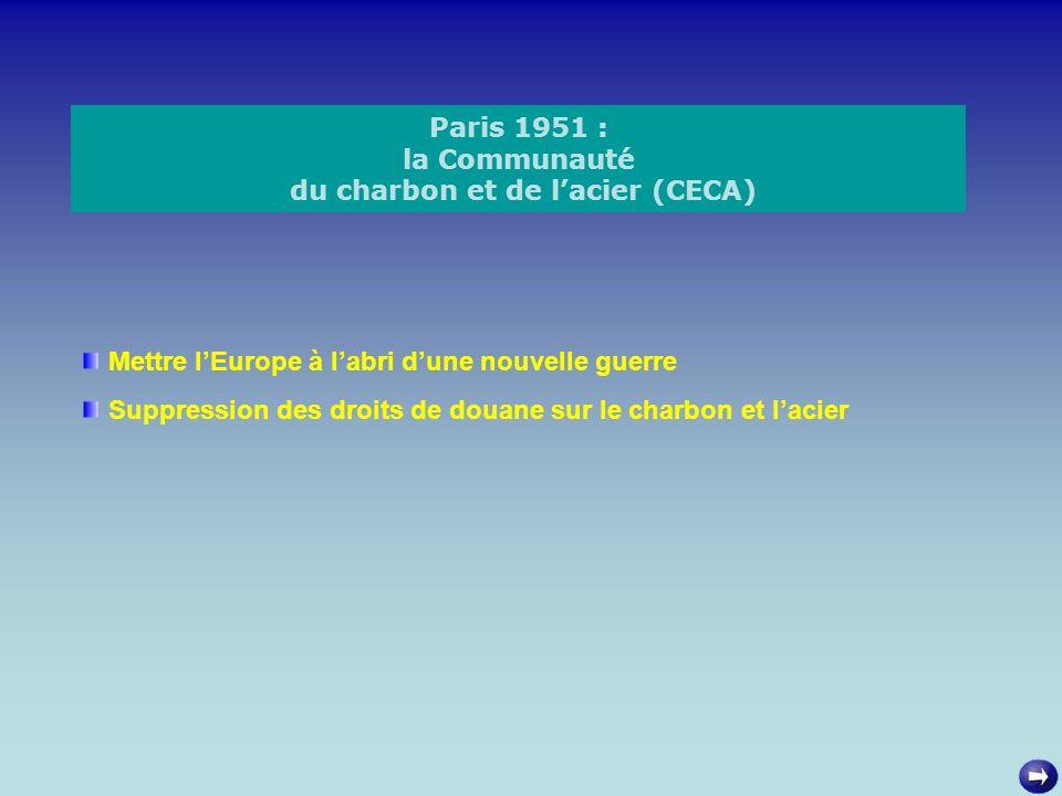 Rome 1957 : le Marché Commun Six pays (Fr, All, Italie, Luxem, Bel, Pays-Bas) Élimination des droits de douane Projet de politiques communes Création dune Communauté Économique Européenne (CEE)