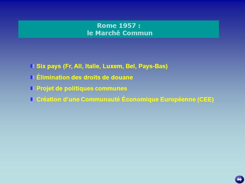Rome 1957 : le Marché Commun Six pays (Fr, All, Italie, Luxem, Bel, Pays-Bas) Élimination des droits de douane Projet de politiques communes Création