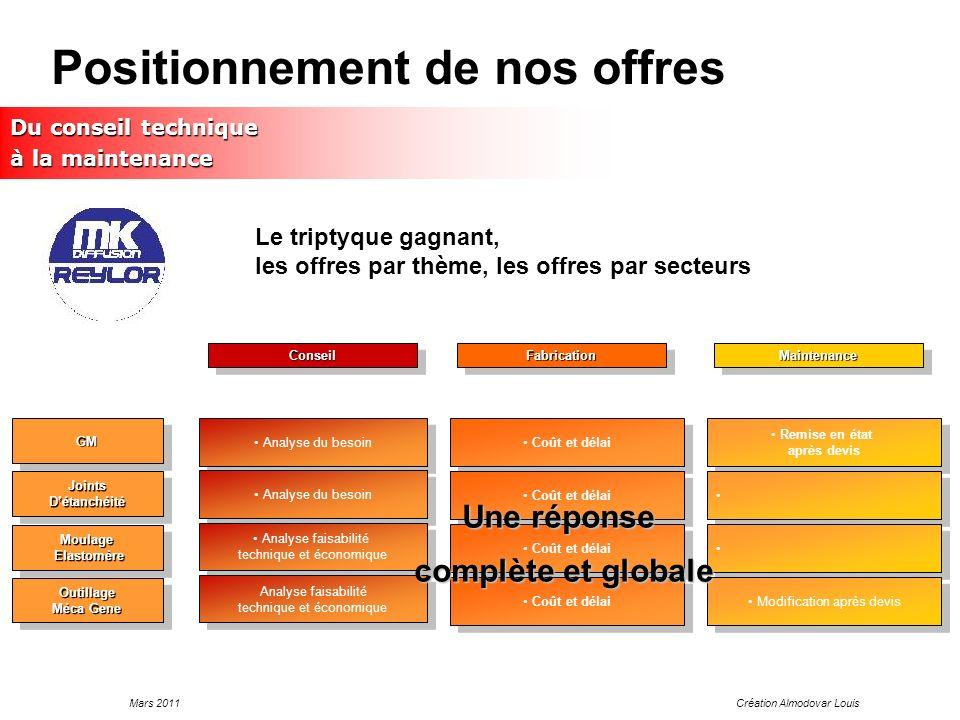 Mars 2011Création Almodovar Louis Positionnement de nos offres GMGM JointsDétanchéitéJointsDétanchéité Moulage Elastomère ElastomèreMoulage Outillage