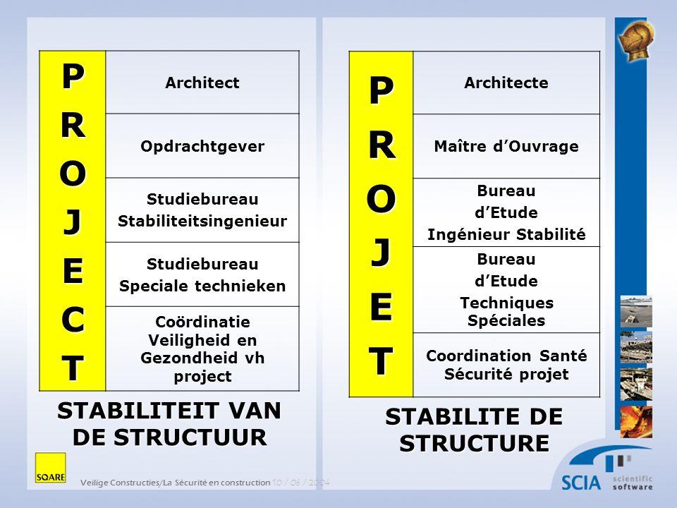 Veilige Constructies/La Sécurité en construction 10 / 06 / 2004 PROJET Architecte Maître dOuvrage Bureau dEtude Ingénieur Stabilité Bureau dEtude Tech