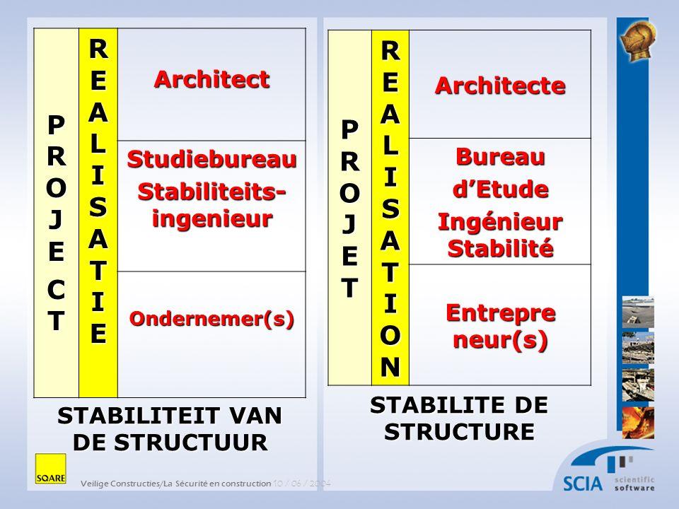 Veilige Constructies/La Sécurité en construction 10 / 06 / 2004 PROJETPROJETPROJETPROJET REALISATIONREALISATIONREALISATIONREALISATION Architecte BureaudEtude Ingénieur Stabilité Entrepre neur(s) STABILITE DE STRUCTURE PROJEPROJECTCTPROJEPROJECTCT REALISATIEREALISATIEREALISATIEREALISATIEArchitectStudiebureau Stabiliteits- ingenieur Ondernemer(s) STABILITEIT VAN DE STRUCTUUR