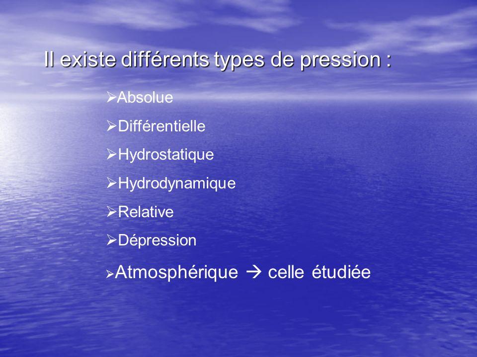 Il existe différents types de pression : Absolue Différentielle Hydrostatique Hydrodynamique Relative Dépression Atmosphérique celle étudiée
