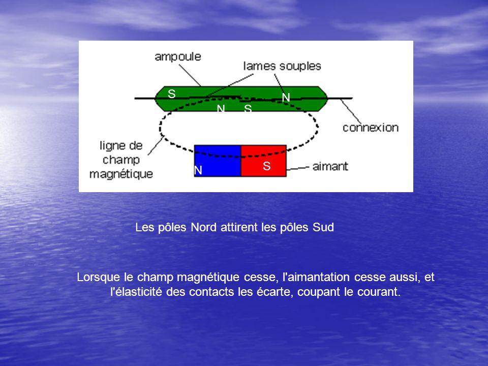 Lorsque le champ magnétique cesse, l'aimantation cesse aussi, et l'élasticité des contacts les écarte, coupant le courant. S S S N N N Les pôles Nord