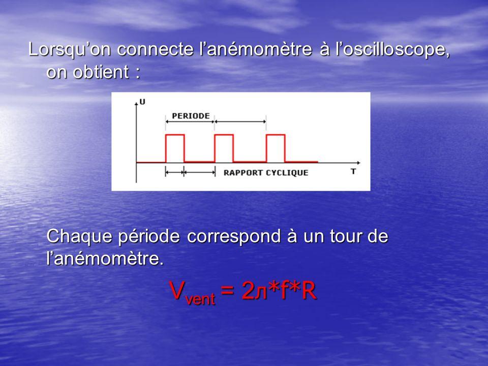 Lorsquon connecte lanémomètre à loscilloscope, on obtient : Chaque période correspond à un tour de lanémomètre. V vent = 2 л *f*R