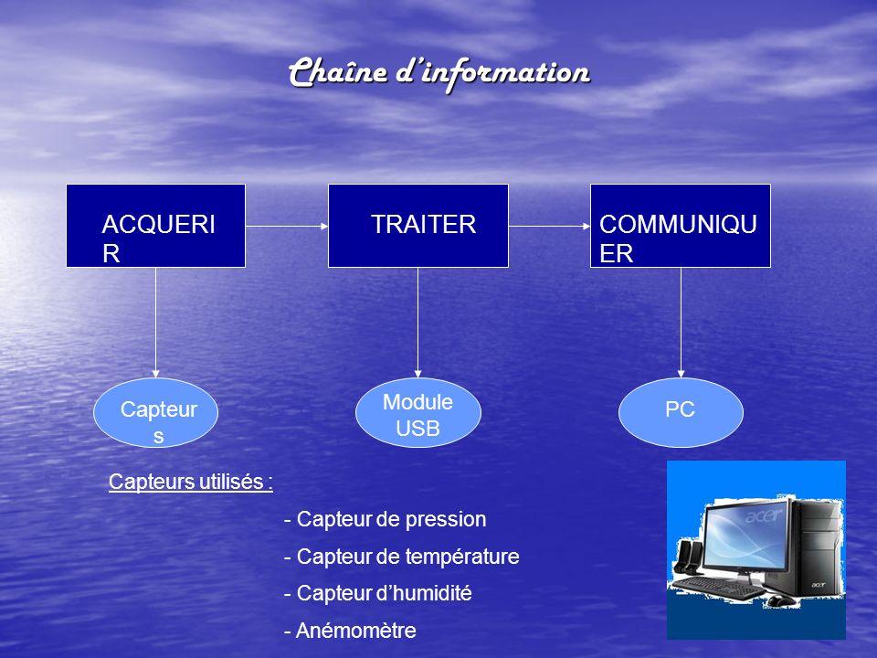 Chaîne dinformation ACQUERI R TRAITERCOMMUNIQU ER Capteur s Module USB PC Capteurs utilisés : - Capteur de pression - Capteur de température - Capteur