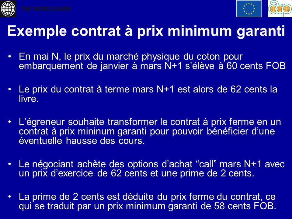 Exemple contrat à prix minimum garanti En mai N, le prix du marché physique du coton pour embarquement de janvier à mars N+1 sélève à 60 cents FOB Le