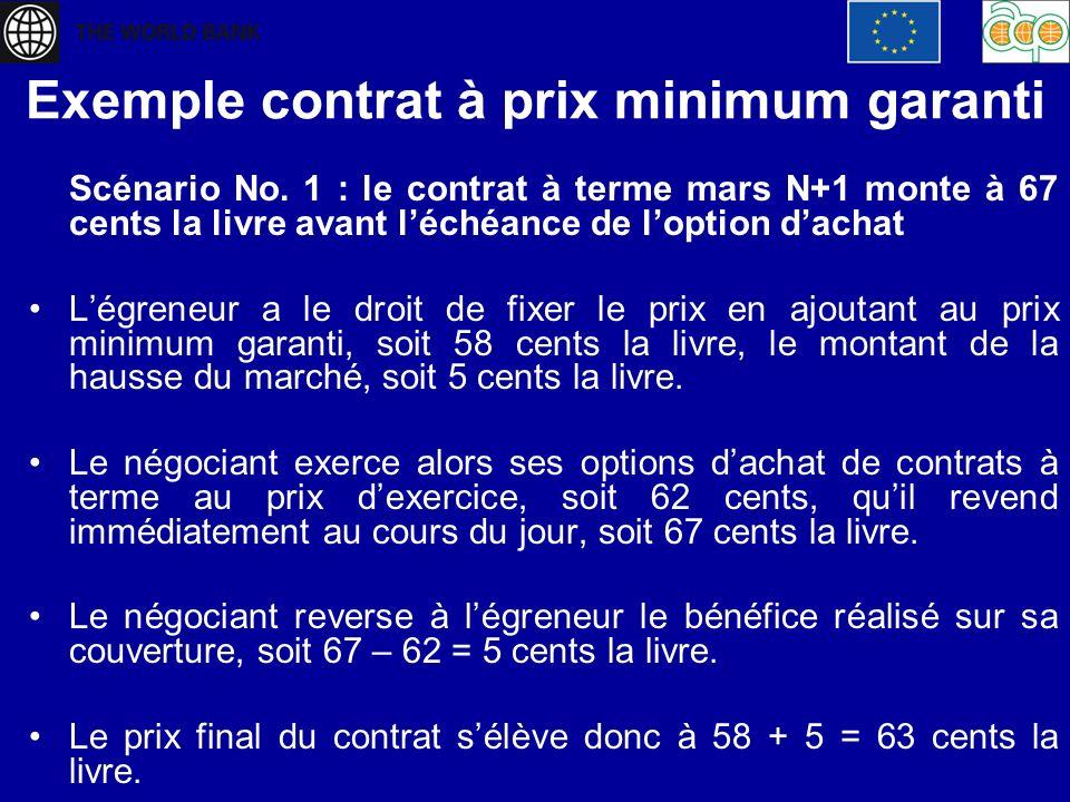 Exemple contrat à prix minimum garanti Scénario No. 1 : le contrat à terme mars N+1 monte à 67 cents la livre avant léchéance de loption dachat Légren
