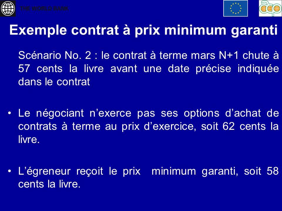 Exemple contrat à prix minimum garanti Scénario No. 2 : le contrat à terme mars N+1 chute à 57 cents la livre avant une date précise indiquée dans le